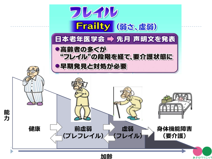 フレイル予防講演03